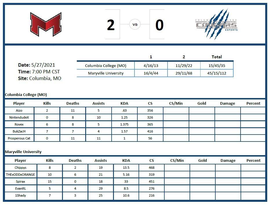 Esports vs. Maryville 6-5-21